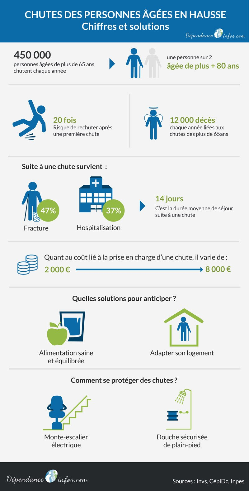 infographie-chutes